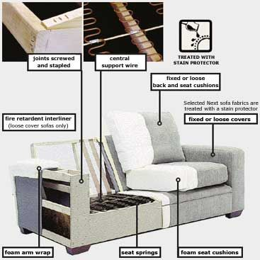 Inside A Couch Frame Construction Next Sofas Are Tested To An
