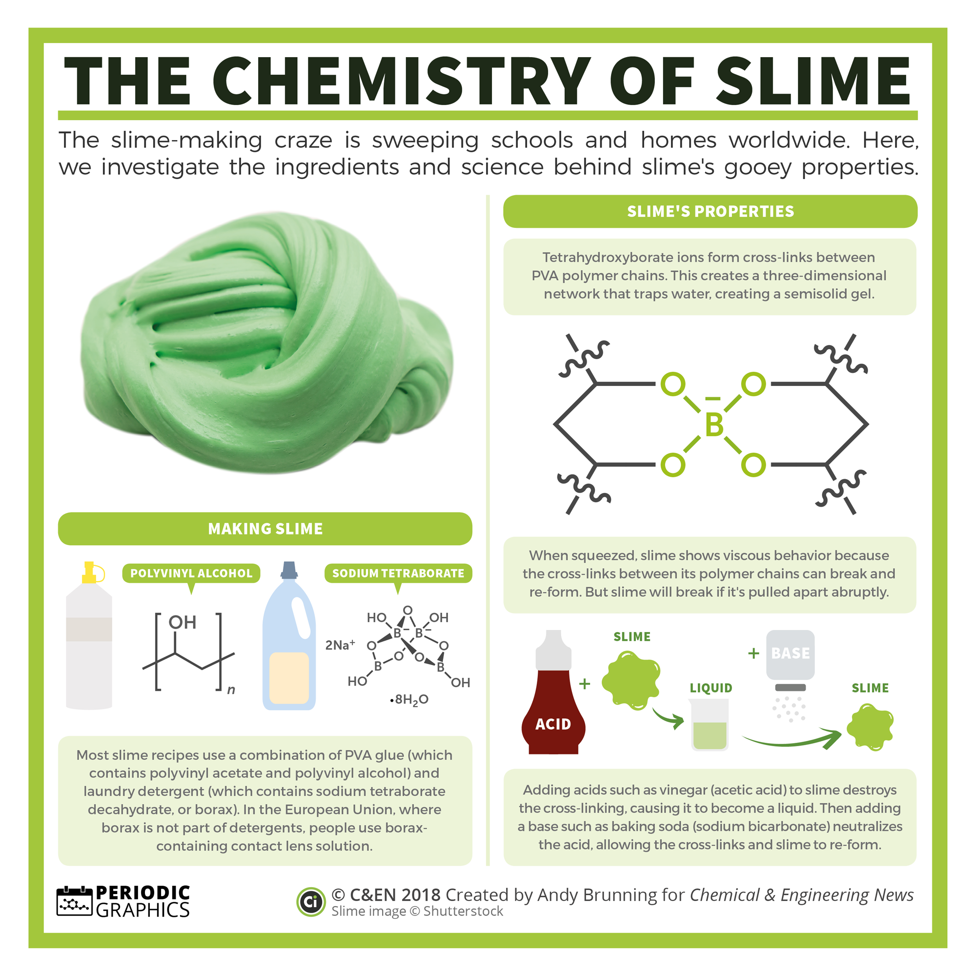 Periodic Graphics The Chemistry Of Slime Chemistry Education Chemistry Classroom Teaching Chemistry