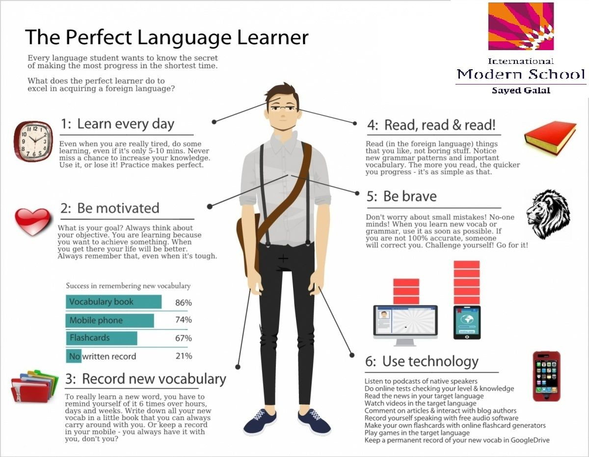 Good Afternoon The Perfect Language Learner