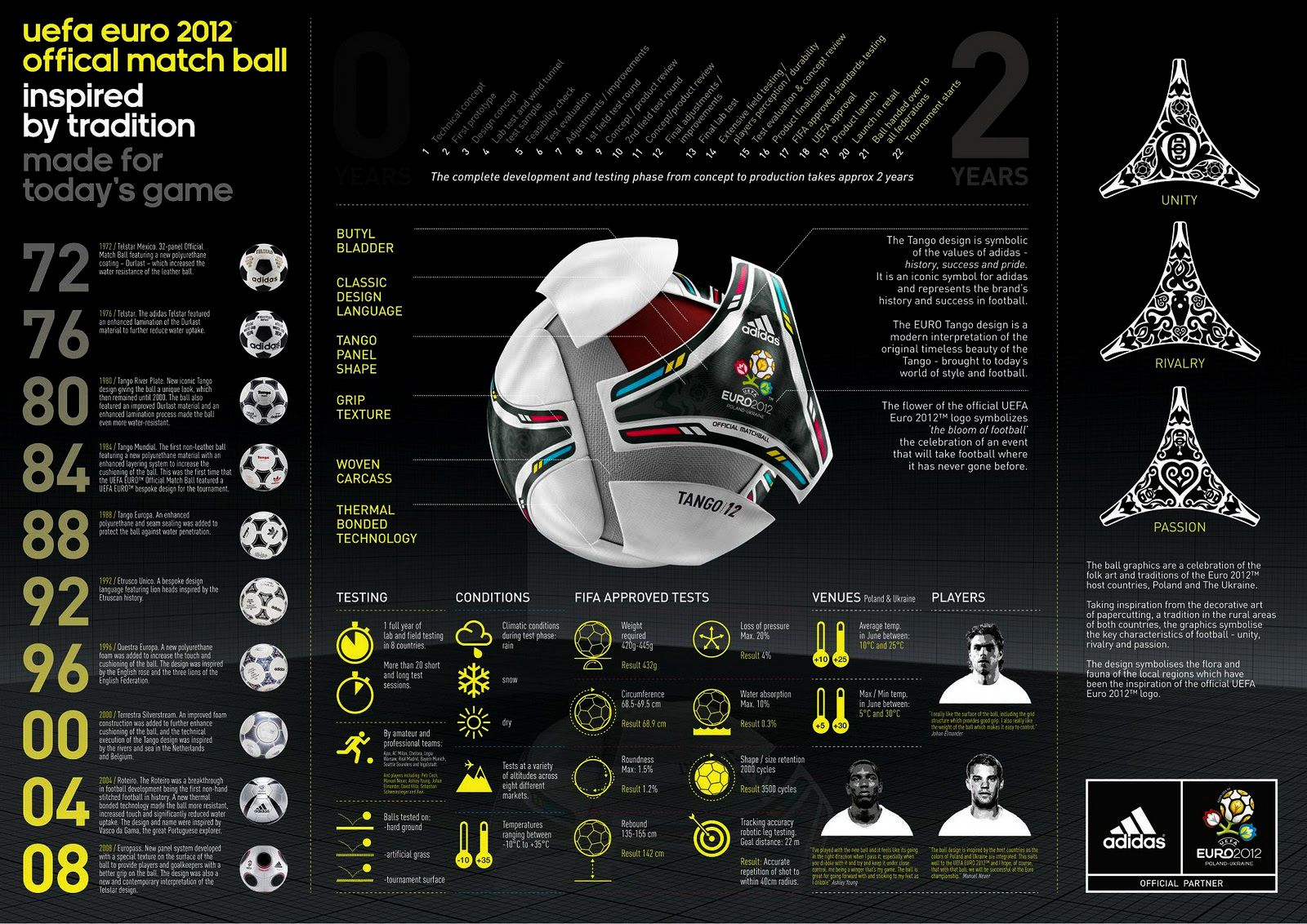 Infografia UEFA #Euro2012 Official Match Ball