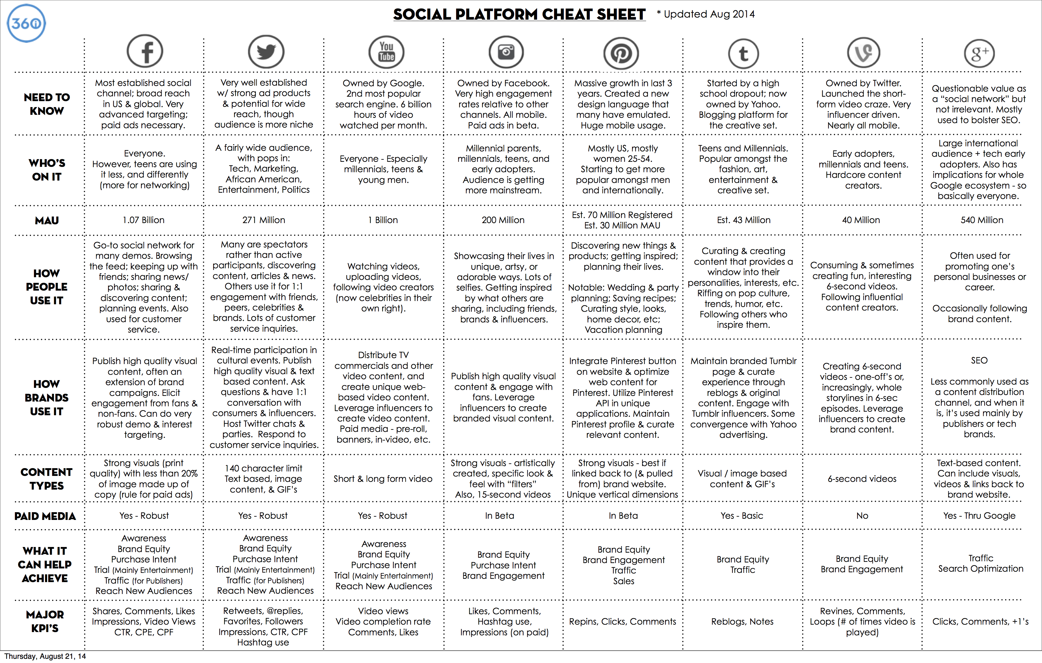 Cartographie Medias Sociaux  Etudes Rseaux Sociaux Et Marketing