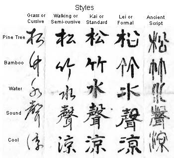 The evolution of Chinese characters. It looks more like