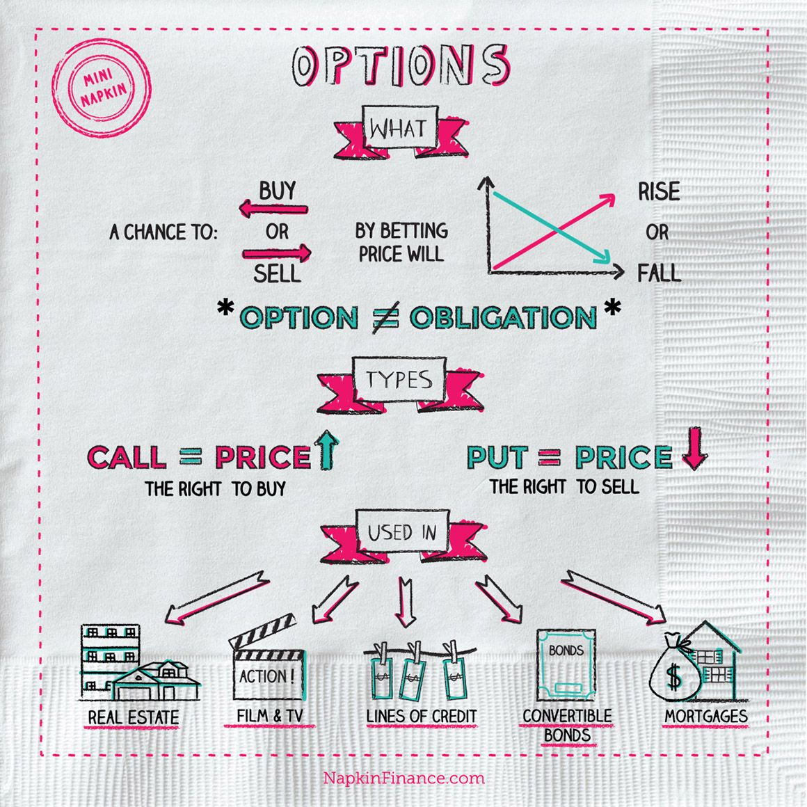 What Is Options Trading What Are Options Napkin Finance Has Your