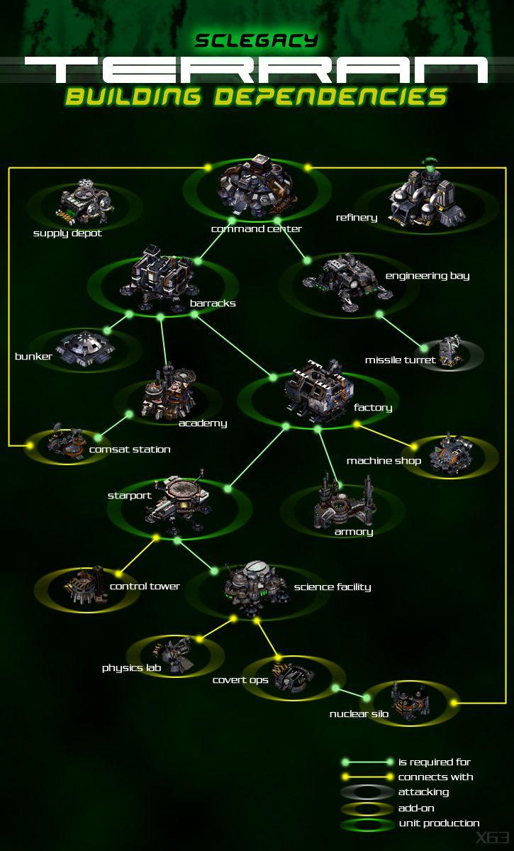 Arbol tecnológico de los Terran de Starcraft 2   Starcraft Artwork