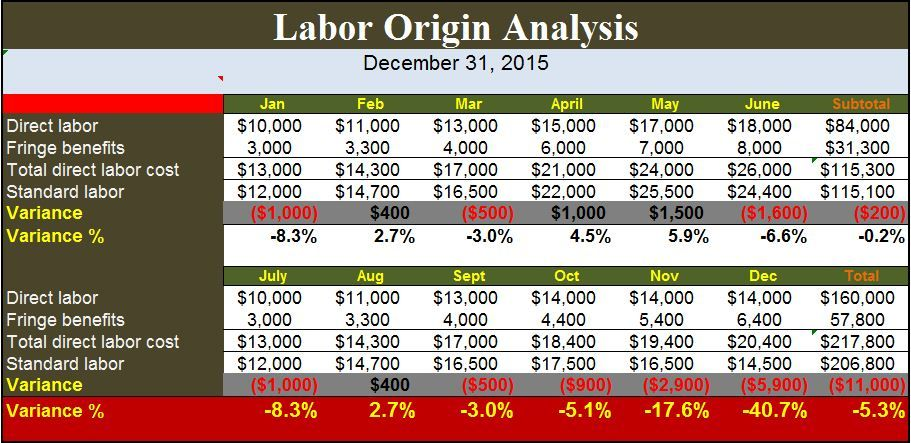 Labor Origin Analysis Template Office Work Pinterest Labour - free excel spreadsheet templates for small business