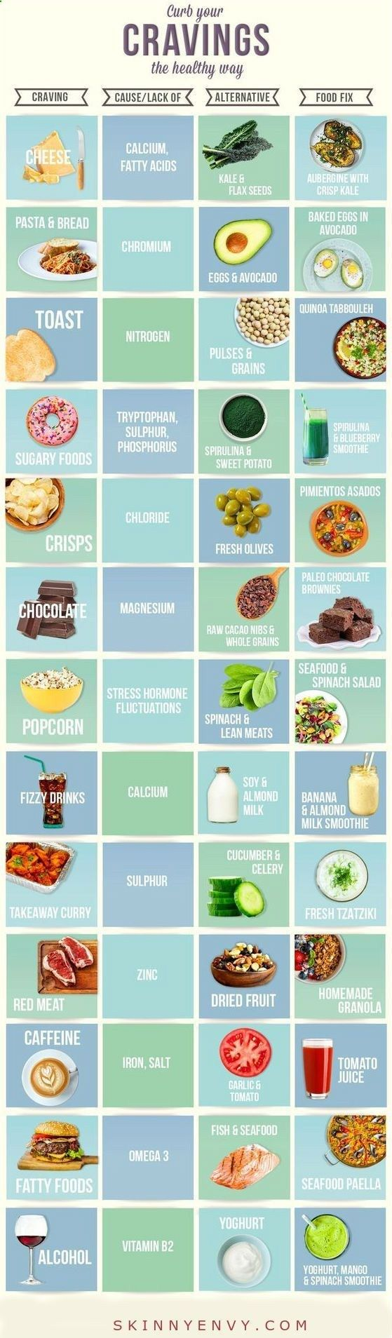 Curb Your Cravings the Healthy Way Try these healthy & natural appetite suppressants to help you achieve your weight loss goals #weightloss #Food #Health