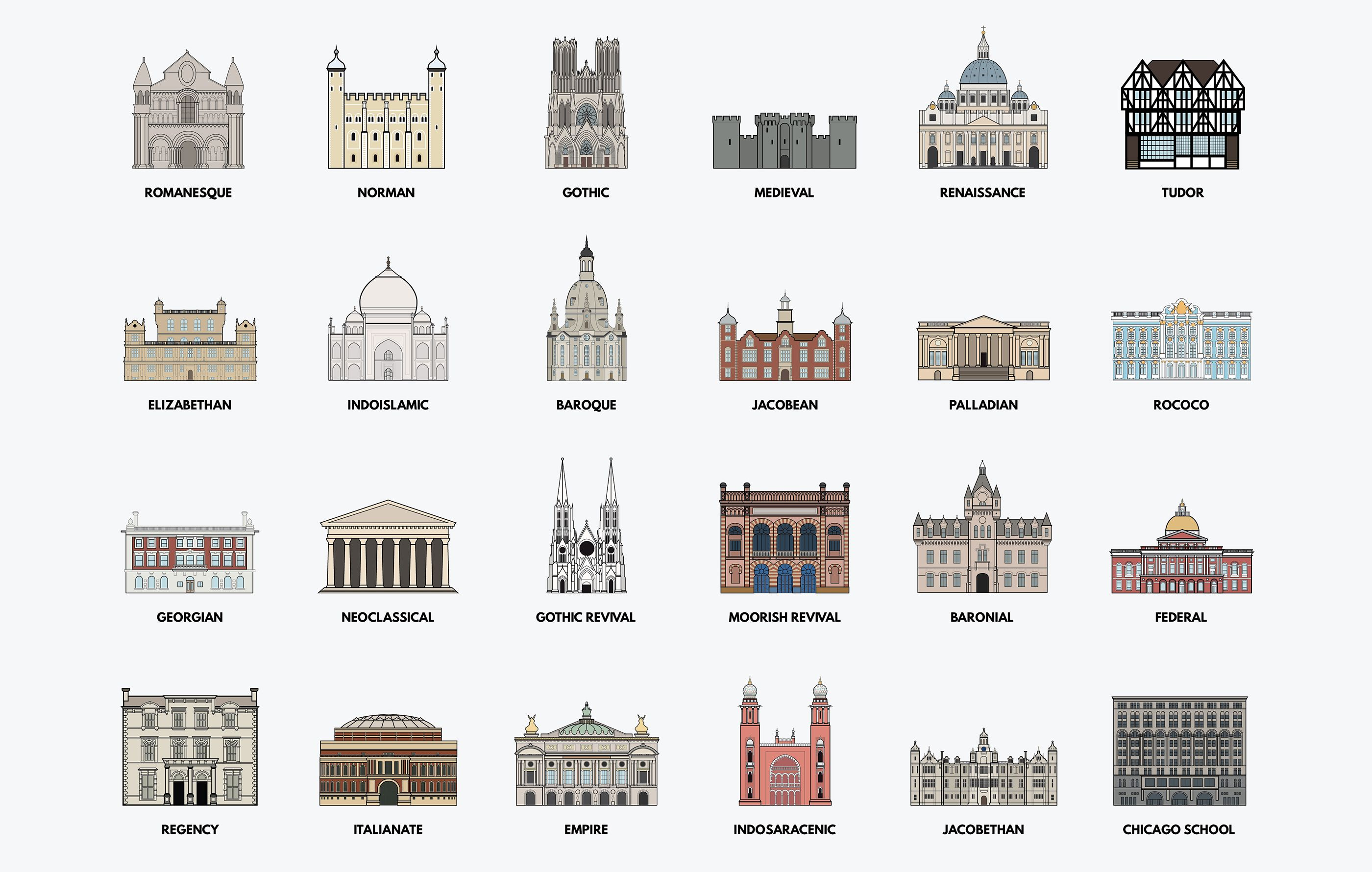 A History Of Architecture Infographic Poster on Behance ...