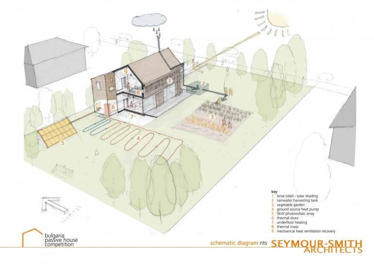Honorable mention: Seymour-Smith Architects - judges praised the design's solar shading an...