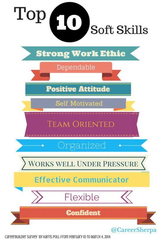 Skills NEEDED !! Official Rocketium Blog #skilldevelopment #skills