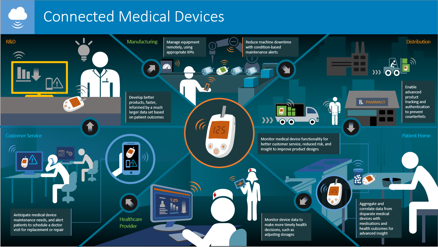Never lose a byte in life – part 1 | Healthcare IoT ...