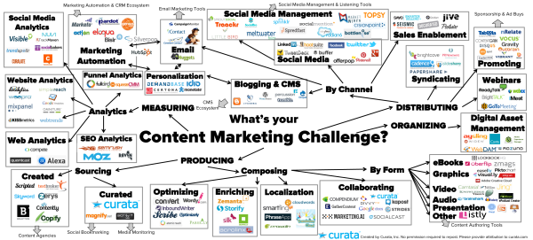 Content Marketing Tools The Ultimate List Content Marketing Tools Online Marketing Tools Content Marketing