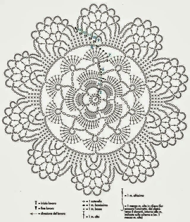 Patron | koronki | Pinterest | Crochet, Crochet chart and Patterns
