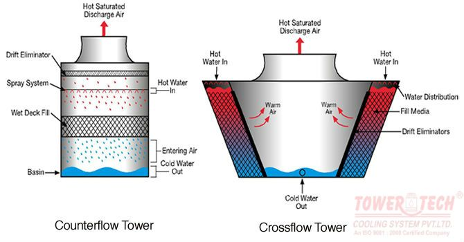 How Industrial Cooling Tower Exporters Differentiate Between Counter And Cross Flow Design