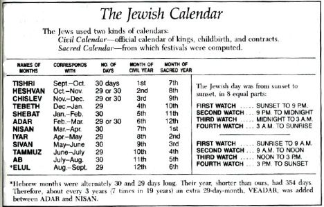 Charts On Jewish Festivals Google Search Jewish Calendar