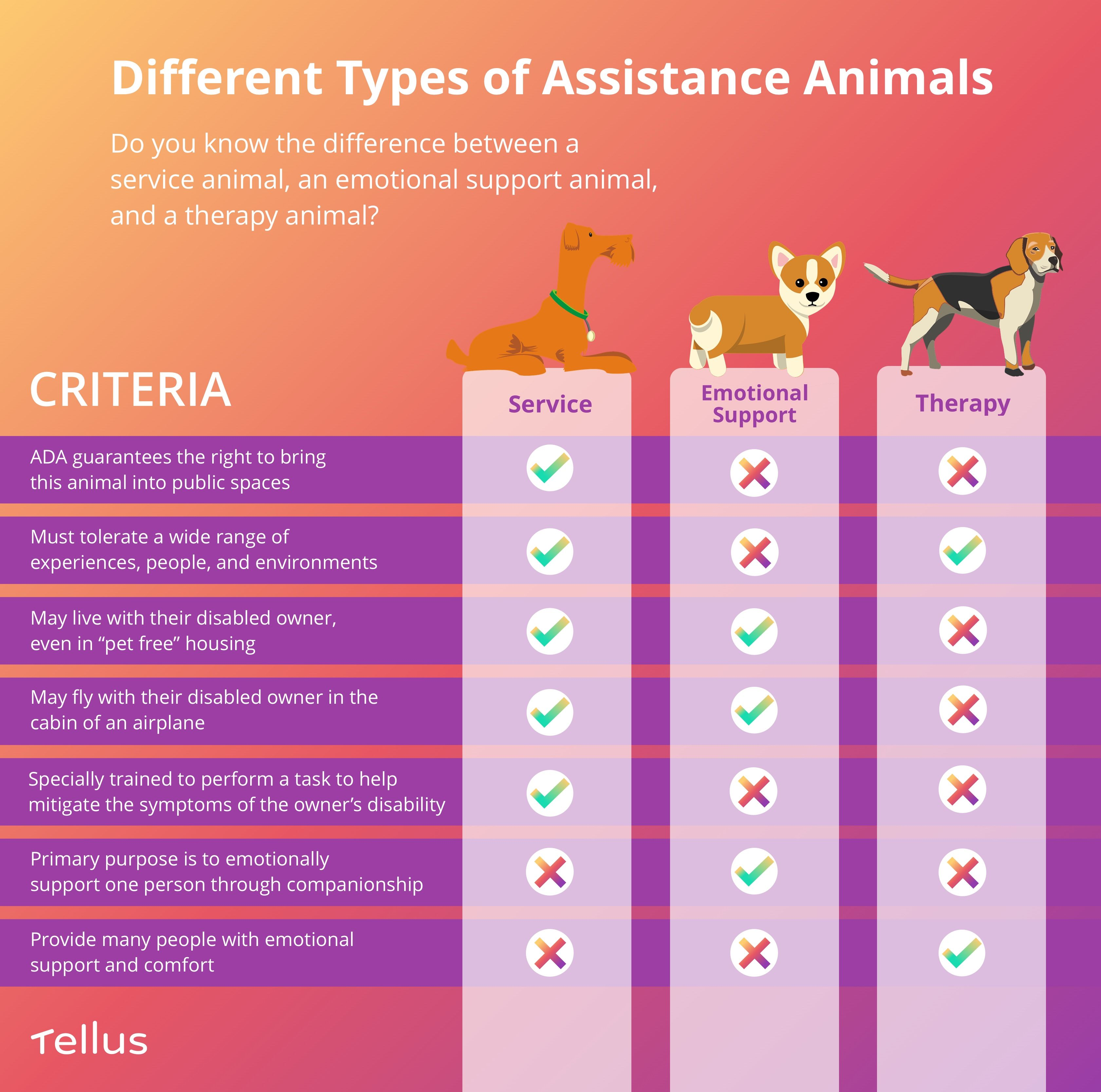 Service Animals And Emotional Support Animals What Landlords And Renters Need To Know Emotional Support Animal Emotional Support Being A Landlord