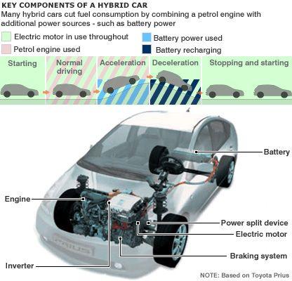 advantages of motor vehicles