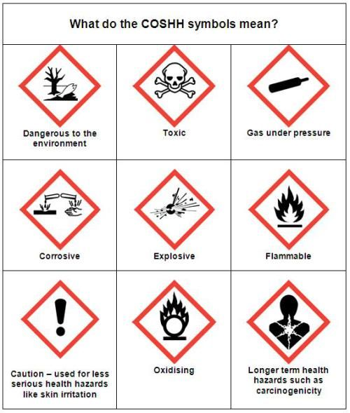 Coshh Symbols And Their Meanings Hazard Symbol Lab Safety Chemical Safety