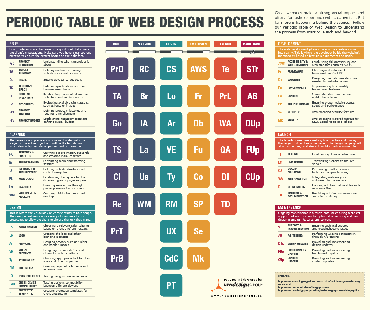 The Web Design Process Periodic Table [Infographic]  How many times have you had to placate your clients because they want to see their website live, and they want it NOW? It's usually because clients have no understanding of what happens behind the scenes when we develop websites #webdesignprocess