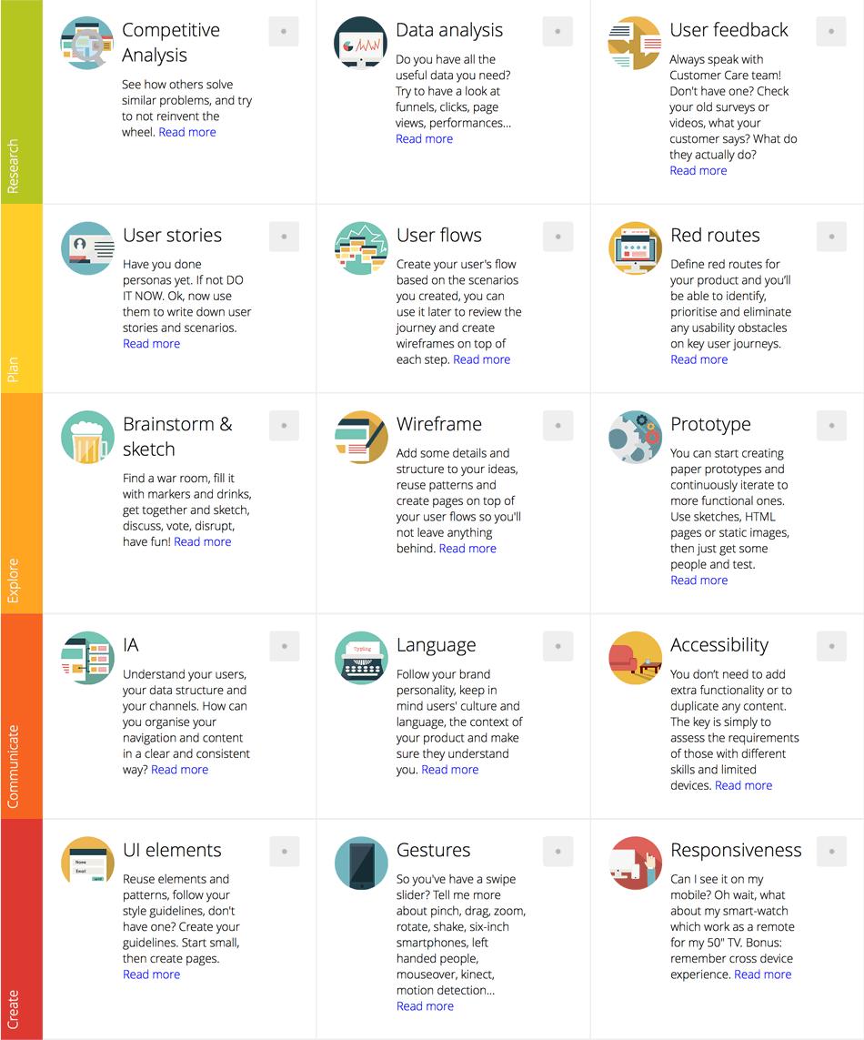 Interaktywna Check Lista Dla Twojego Projektu Ux Tool Design Interactive Design Design Thinking
