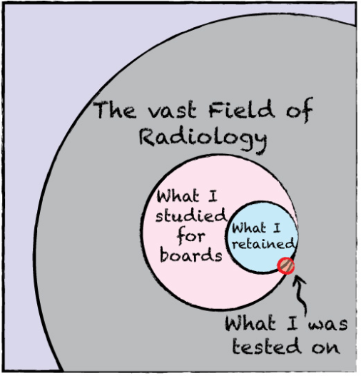 Cartoon Word Quote: List Of Synonyms And Antonyms Of The Word: Radiology Cartoons