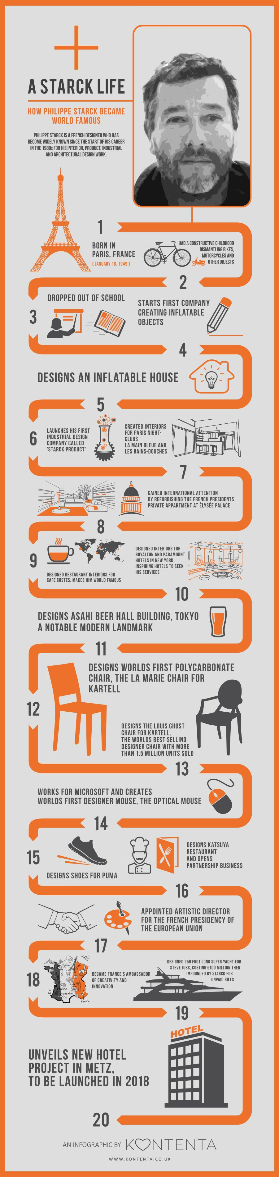 Interior Design Facts 20 facts you didn't know about philippe starck | education