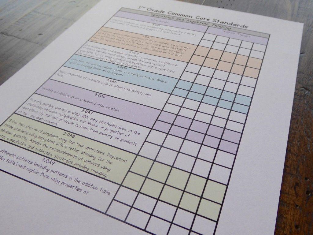 Math Checklist For The Common Core Standards
