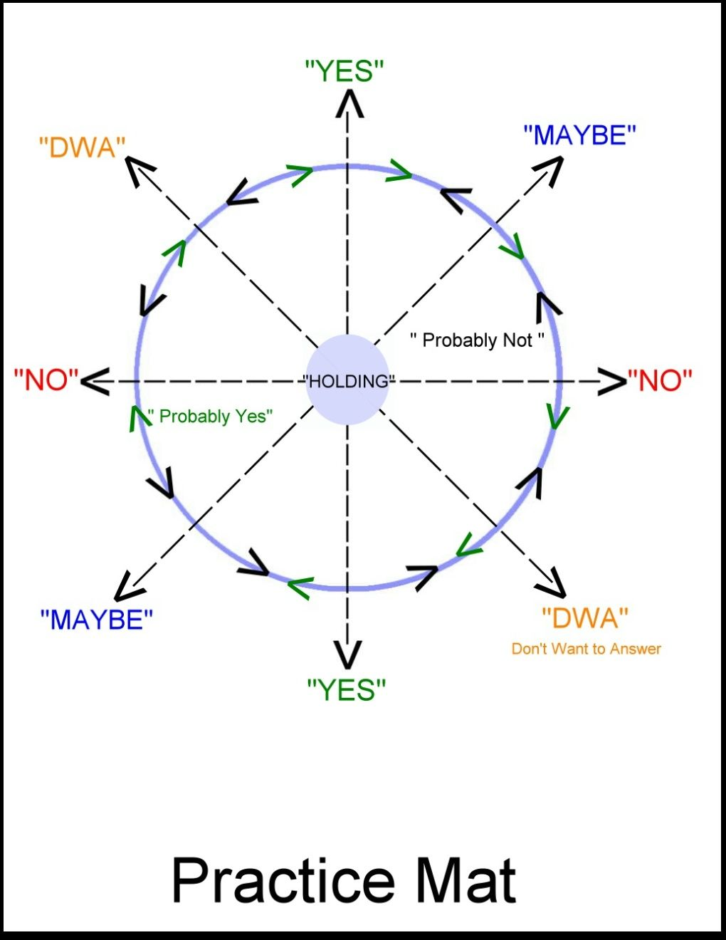 Guide to Pendulum Dowsing