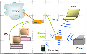 Gallery Of Home Network Diagrams Two Router Home Network Diagram