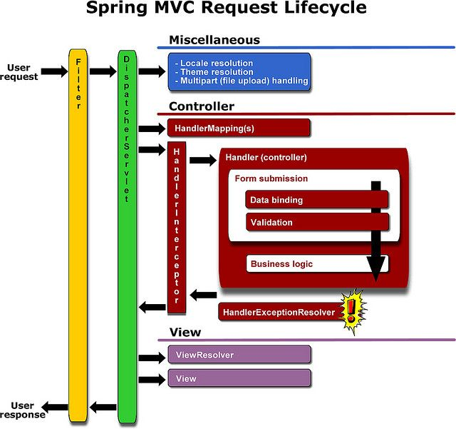 Spring Mvc Request Cycle By Jonchase233 Via Flickr New Things To Learn Business Logic Pinterest Marketing Articles