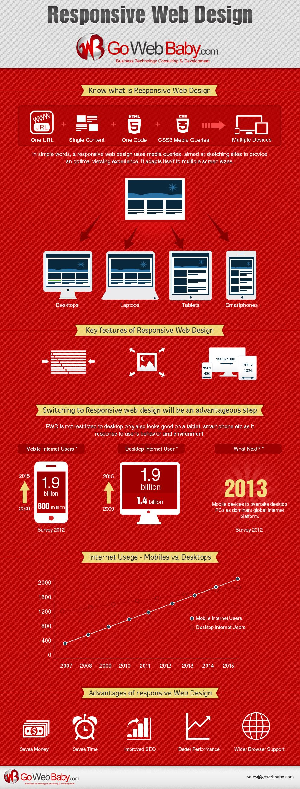 Infographic: Why a Mobile Responsive Website Is Important? - Bootstrap Business Solutions