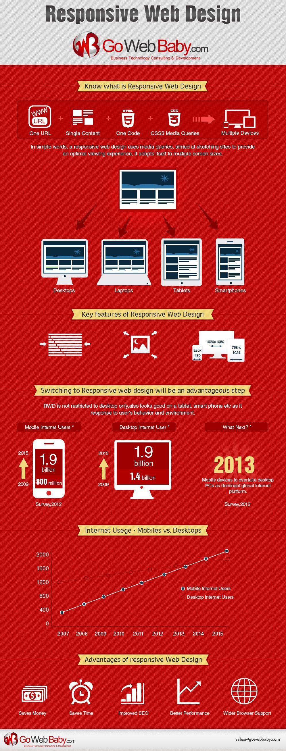 Responsive Web Design Infographic Webdesign Design Designer Infographs Web Infographics Web Design Infographic Responsive Web Design Responsive Web