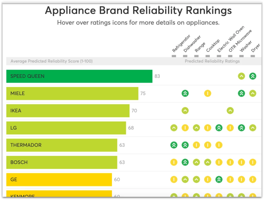 Free Consumer Reports Appliance Reliability Rankings Chart