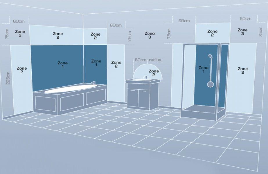Underlayment In Badkamer : Afstand verlichting badkamer volgens het arei bathrooms