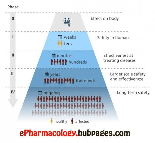 How are drugs developed and approved? The drug development process - drug classification chart