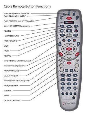 Robot Check Tv Remote Controls Remote Tv Remote