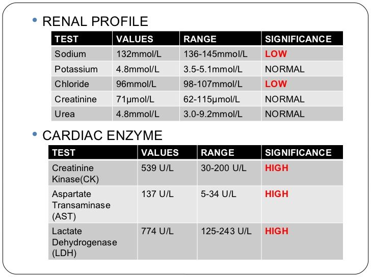 Lab Values Renal Profile And Cardiac Enzymes