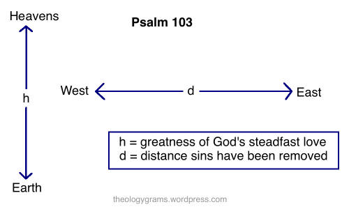 Psalm 103 Theologygrams Wordpress Com  With Images