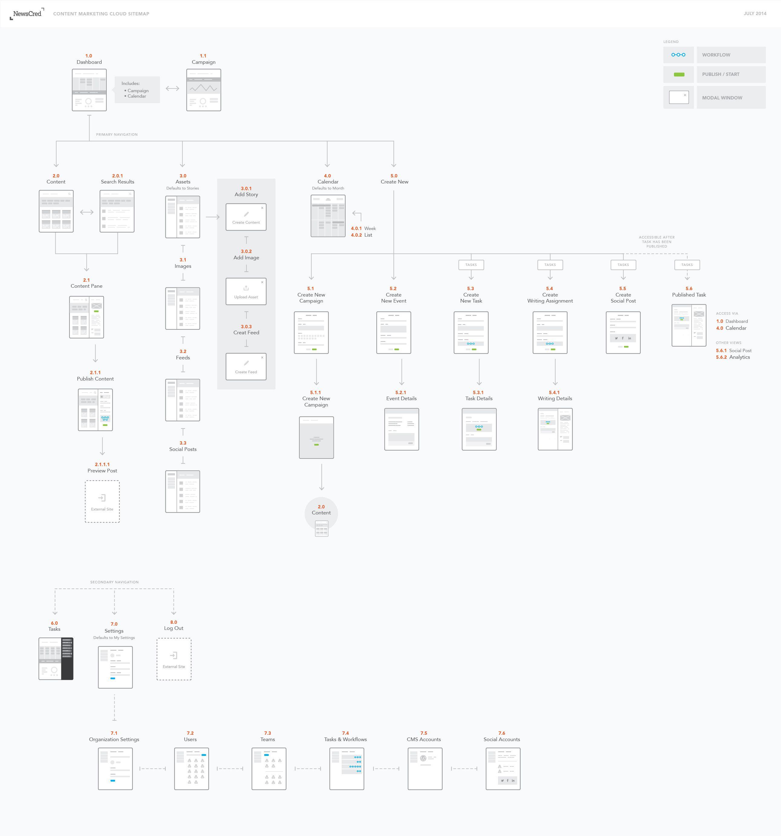 Origin Sitemap Ed 3