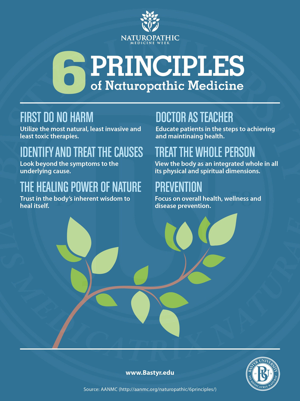 Nutrition Programs Naturopathic medicine schools