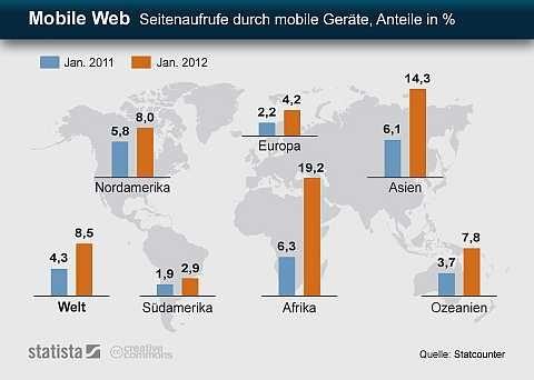 Mobile Web Europa Hinkt Noch Hinterher Studieren In Deutschland Deutsch Lernen Mobiles Internet