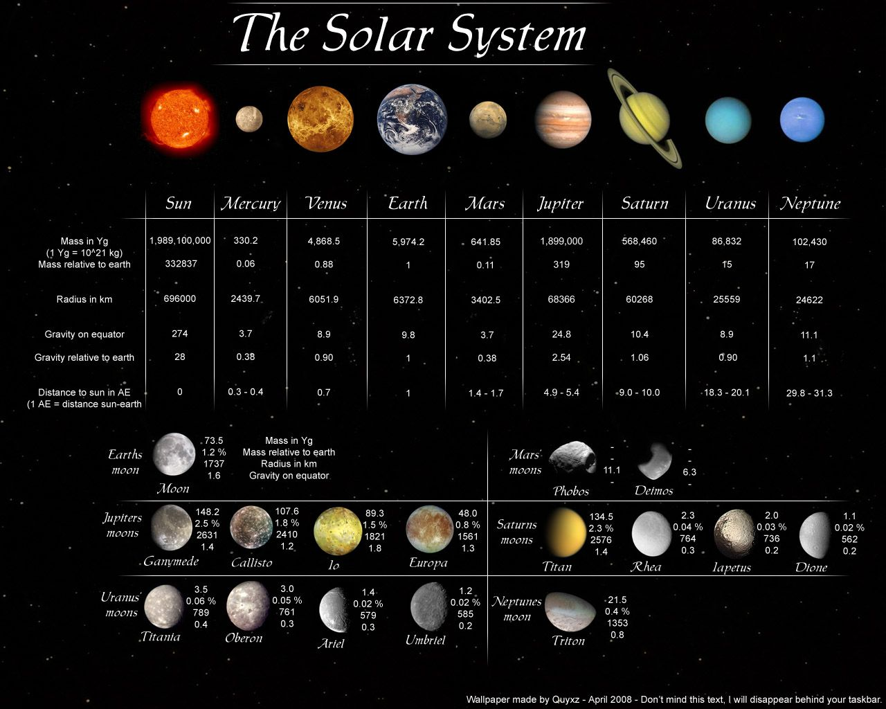 Facts about the planets in our solar system. | Astronomy ...