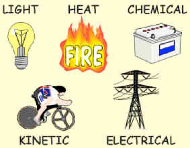 Forms Of Energy Lesson Plan And Information Homeschool Science Science Lessons Science Education