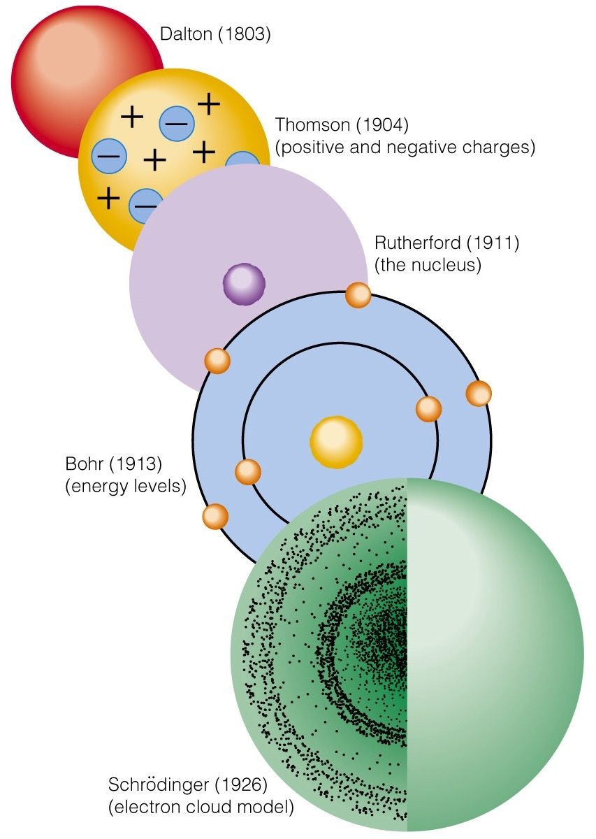 History of the Atomic Model | HSTRY | Chemie | Pinterest | Chemie