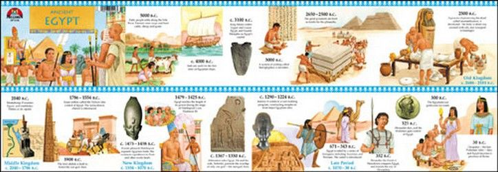 Ancient Egypt Timeline - A pictorial history of ancient Egypt is ...