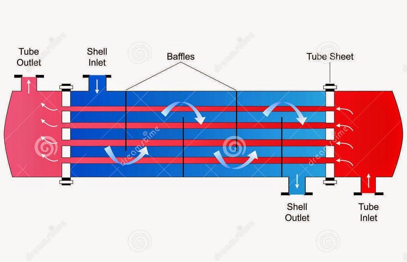Straight Tube Shell Tube Heat Exchenger Heat Exchanger