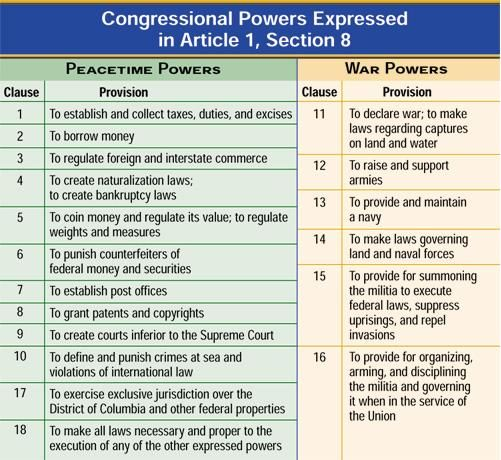 Expressed powers of Congress   A+ Teaching   Pinterest