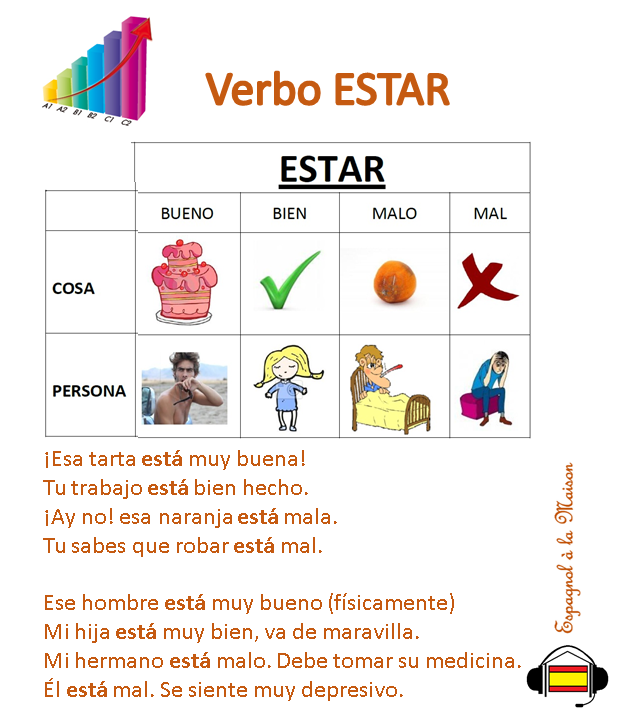 Quelques Phrases Avec Le Verbe Estar Algunas Frases Con El Verbo Estar Cours Espagnol Espagnol Verbe Etre