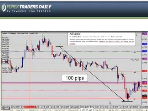 Bank forex trading strategies