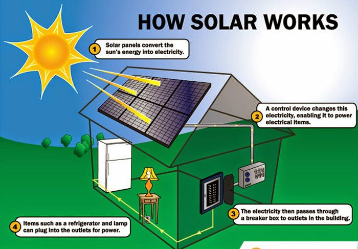 How Does Sunlight Become Electricity This Picture Can Tell The Truth Http Www Omnik Solar Com How Solar Panels Work Solar Energy Facts Solar Power System