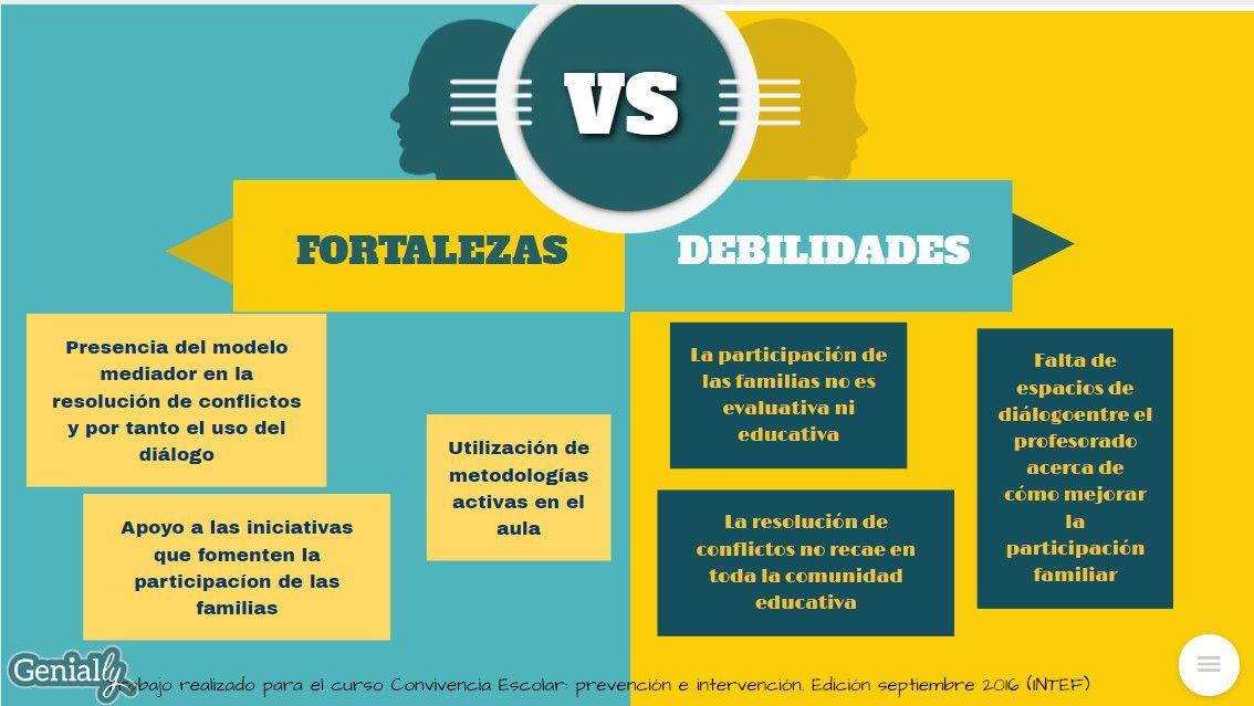 Fortalezas Y Debilidades De Mi Centro Raquel álvarez Fernández Resolución De Conflictos Aprendizaje Fortaleza